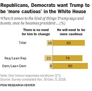 trump-twitter-poll